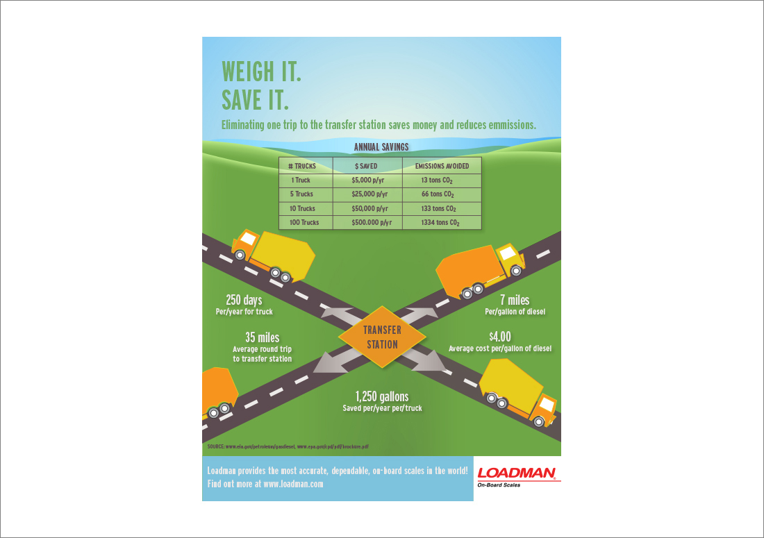 Loadman Infographics